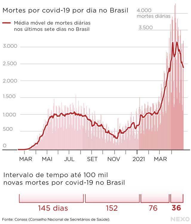 A evolução das mortes por covid-19 no Brasil