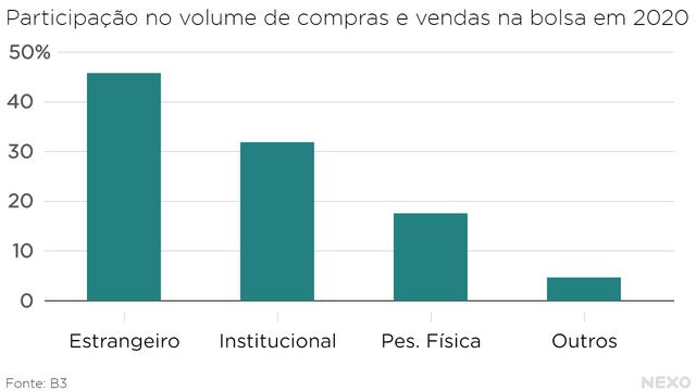 Participação no volume de compras e vendas na bolsa em 2020.  46% estrangeiros, 32% institucionais e 18% individuais.