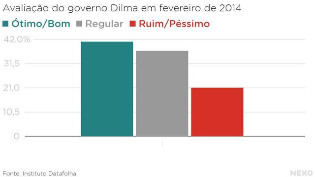 Aprovação de Dilma em fevereiro de 2014