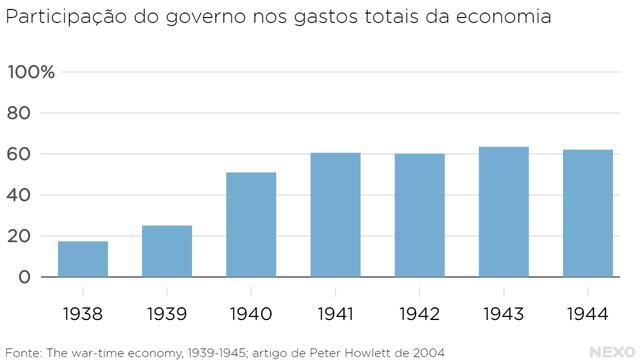 Participação do governo nos gastos totais da economia britânica. Aumento durante a Segunda Guerra Mundial