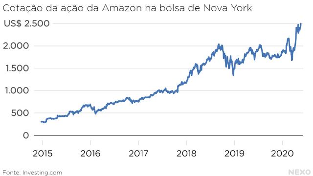 Cotação da ação da Amazon na bolsa de Nova York. Basicamente cinco anos consecutivos de alta.