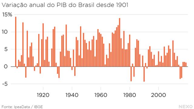 Variação anual do PIB do Brasil desde 1901.  Trajetória irregular, mas marcada majoritariamente por crescimento