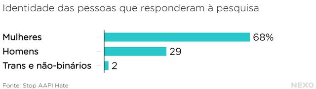 Gráfico de barras mostra gênero das vítimas de discriminação que responderam à pesquisa da Stop AAPI Hate: Mulheres 68% Homens 29% Trans e não-binários 2%