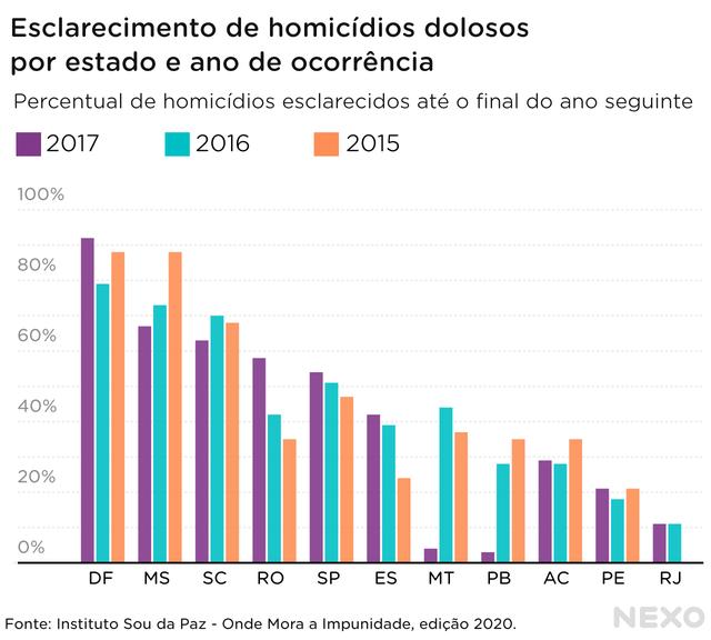 Percentuais no eixo vertical, e estados e DF no eixo horizontal. Barras referentes aos crimes cometidos em 2015, 2016 e 2017, em cada unidade federativa
