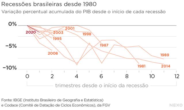 Recessões brasileiras desde 1980: dez recessões com diferentes durações e profundidades