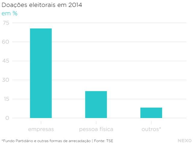 Gráfico mostra percentual do tipo de doações feitas nas eleições de 2014