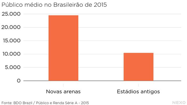 Público médio no Brasileirão de 2015. Consideravelmente maior nas arenas do que nos estádios antigos