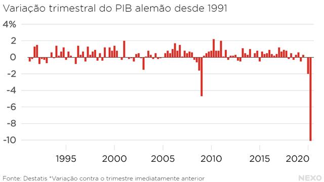 Variação trimestral do PIB alemão desde 1991. Segundo trimestre de 2020 é disparado o pior