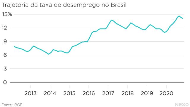 Trajetória da taxa de desemprego no Brasil. Acima de 14% em 2020