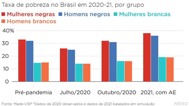 Taxa de pobreza no Brasil em 2020-21, por grupo. Mulheres e homens negros muito acima da população branca