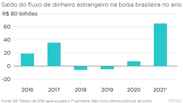 Saldo do fluxo de dinheiro estrangeiro na bolsa brasileira no ano. 2021 supera todos os anos desde 2016
