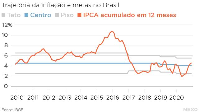 Trajetória da inflação e metas no Brasil. Em 2020, acima do centro mas abaixo do teto