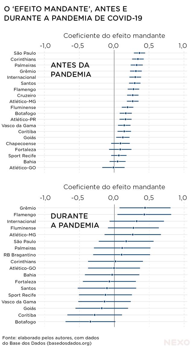 """Gráfico mostra dados do """"efeito mandante"""", que ocorre no campeonato Brasileirão, antes e durante a pandemia de covid-19"""