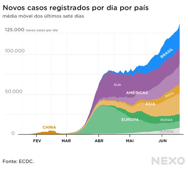 Novos casos de coronavírus registrados por dia nos países. A China tinha mais registros em fevereiro, mas logo foi superada por outros países da Ásia, pela Europa e pelas Américas. Em junho, Brasil e EUA lideravam os países com mais casos por dia.