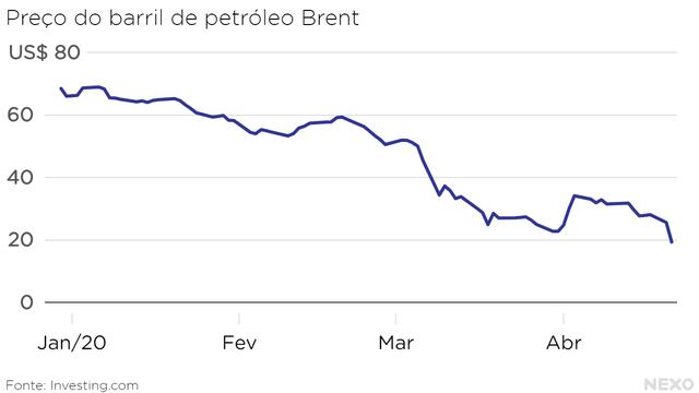 Preço do barril de petróleo Brent. De quase US$ 70 no final de 2019 para menos de US$ 20 em 21 de abril de 2020.