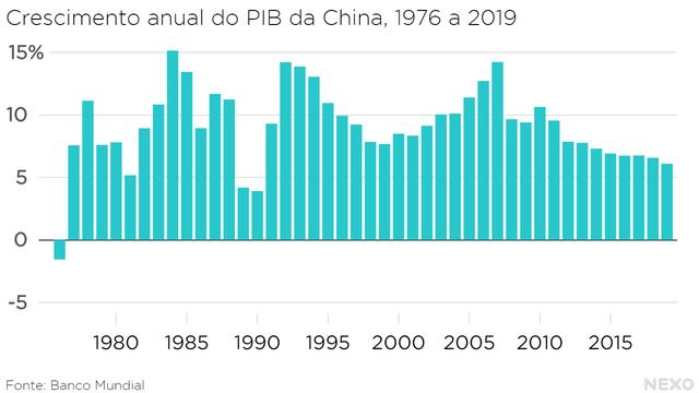 Crescimento anual do PIB da China, 1976 a 2019. 44 anos de alta, com apenas dois anos abaixo de 5%: 1989 e 1990.