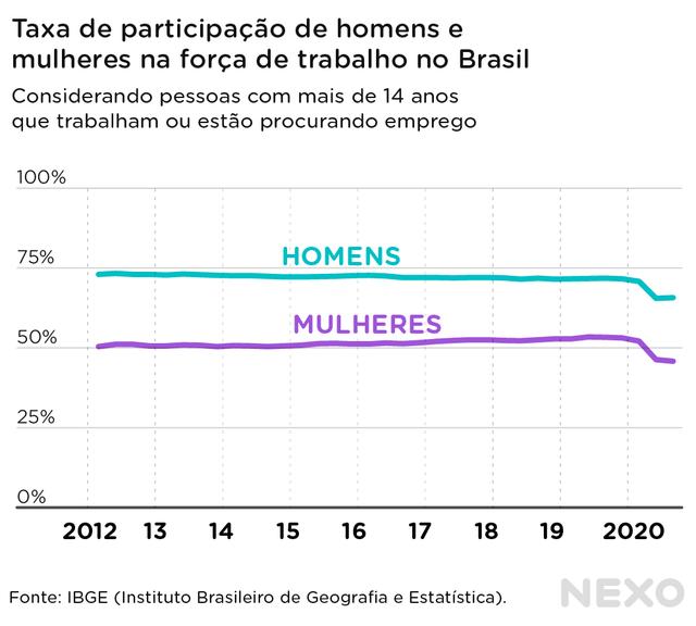 Gráfico de linhas mostra a evolução da participação de homens e mulheres no mercado de trabalho brasileiro de 2012 a 2020