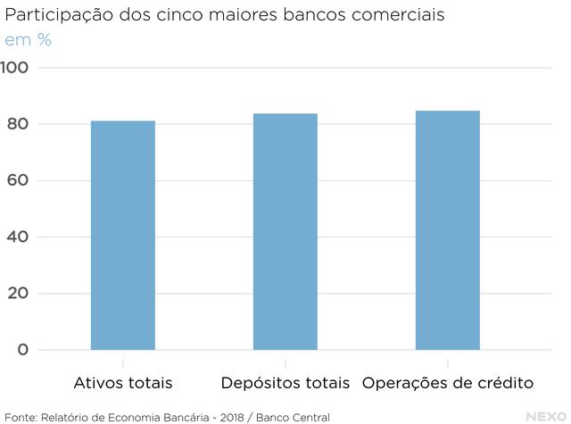 Participação dos cinco maiores bancos comerciais em: ativos totais, depósitos totais e operações de crédito. Acima de 80% em todas as categorias.