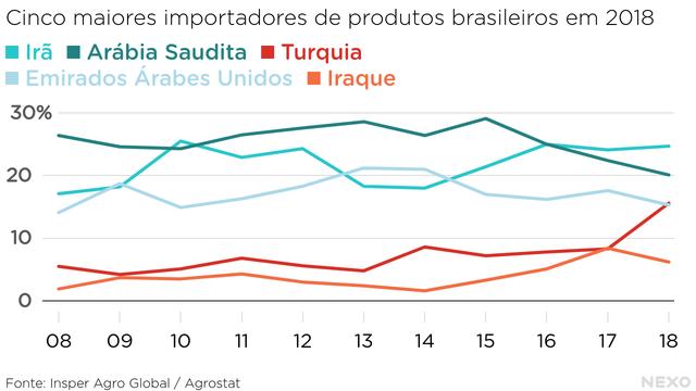 Cinco maiores importadores de produtos brasileiros em 2018. irã e Arábia Saudita no topo