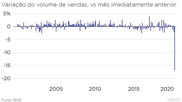 Variação do volume de vendas, vs mês imediatamente anterior. Queda de abril de 2020 é disparada a maior na série histórica