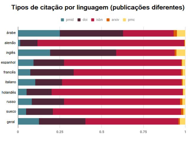 Gráfico que mostra a origem das citações, divididas por linguagem