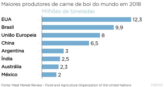Maiores produtores de carne de boi do mundo em 2018. EUA e Brasil lideram, Austrália está em sétimo