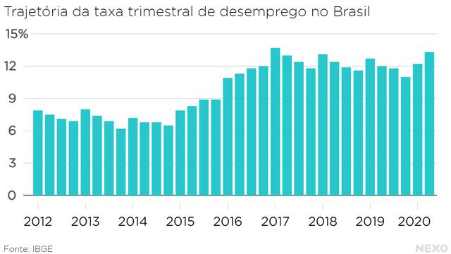 Trajetória da taxa trimestral de desemprego no Brasil. Subindo em 2019 e voltando ao nível do primeiro trimestre de 2017