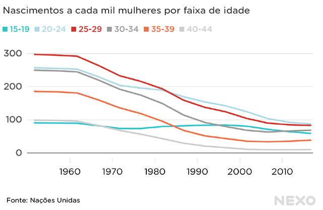 Linhas que representam nascimentos a cada mil mulheres por diferentes faixas de idade mostram queda, mas linha da faixa mais jovem de 15 a 19 anos se mantém praticamente estável