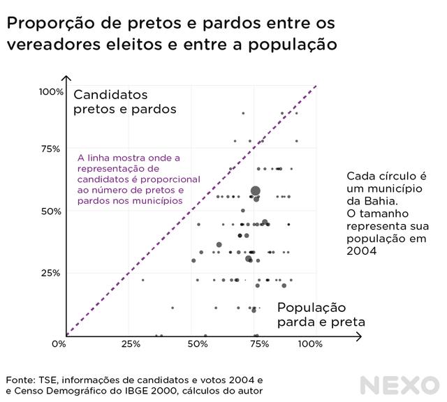 Gráfico de dispersão mostra que, nos municípios da Bahia, a proporção de vereadores eleitos negros e pardos é menor do que a proporção de negros e pardos na população