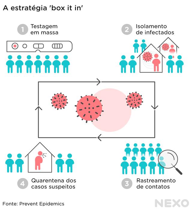 esquema quadrangular: testagem em massa, isolamento de infectados, rastreamento de contatos, quarentena dos casos suspeitos