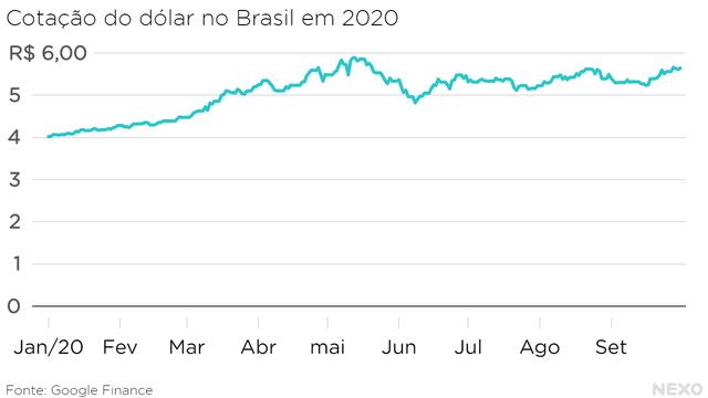 Cotação do dólar no Brasil em 2020. Começou o ano em R$ 4, teve o pico em quase R$ 6 em maio. Depois caiu e voltou a subir em agosto.