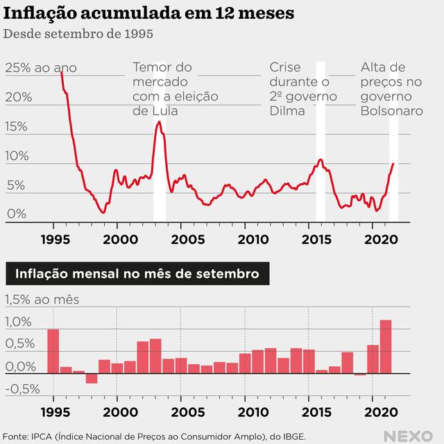 Gráfico de linha mostrando a Inflação acumulada em 12 meses e desde setembro de 1995 e Inflação mensal no mês de setembro no mesmo período