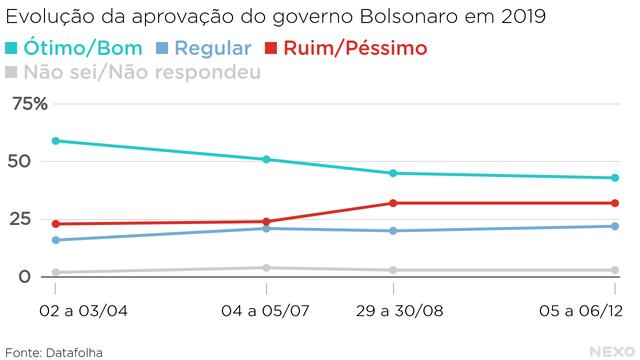 A avaliação de Bolsonaro em 2019 . Piora dos números ao longo do ano