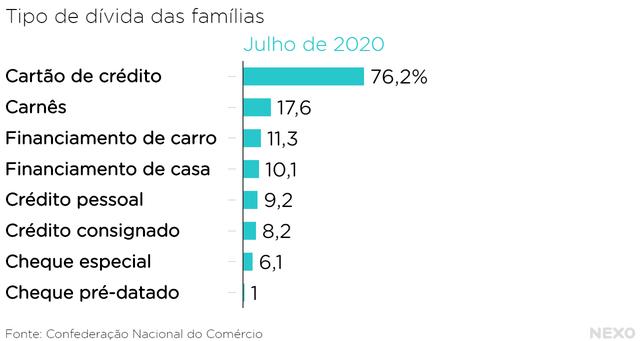 Tipo de dívida das famílias em julho de 2020. Maioria disparada é de cartão de crédito
