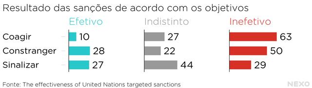 Gráfico mostra efeitos dos diferentes tipos de sanções