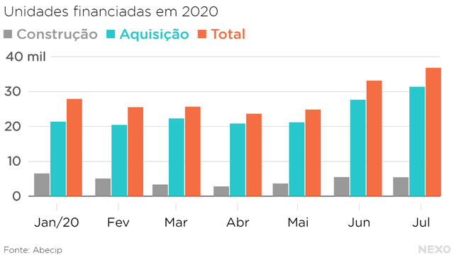 Unidades financiadas em 2020. Crescimento forte a partir de maio