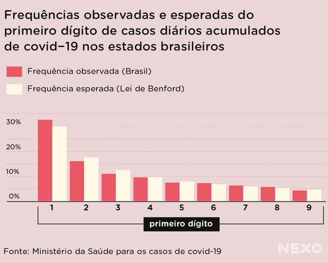 Gráfico de colunas brancas e vermelhas sobre frequências observadas e esperadas do primeiro dígito de casos diários acumulados de covid-19 nos estados brasileiros