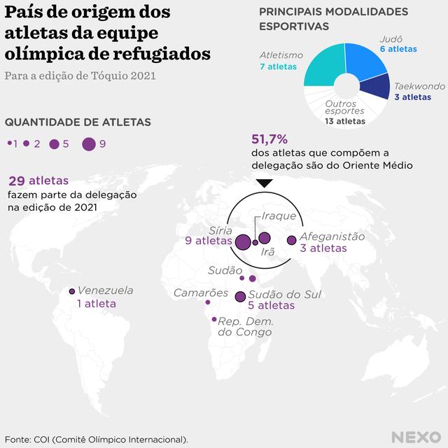 Mapa mundi sobre a origem dos atletas refugiados, a maioria dos atletas são da Síria, com 9 atletas