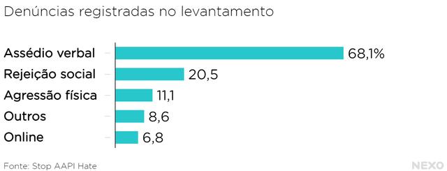 Gráfico de barras mostra principais tipos de discriminação registrados no levantamento da Stop AAPI Hate: Assédio verbal – 68,1% Afastamento/rejeição social – 20,5% Agressão física – 11,1% Outros – 8,6% Online – 6,8%