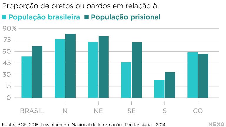 Proporção de pretos ou pardos em relação à população brasileira e à população prisional