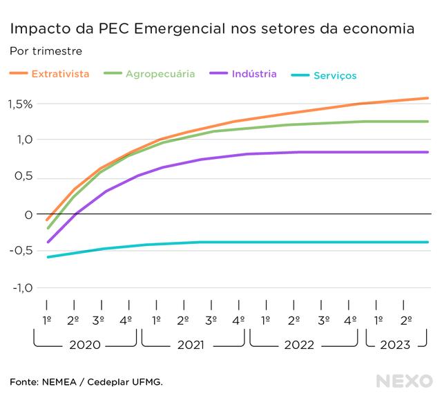 Impacto da PEC Emergencial nos setores da economia. Serviços prejudicado, mas indústria extrativa e agropecuária beneficiadas pelas exportações