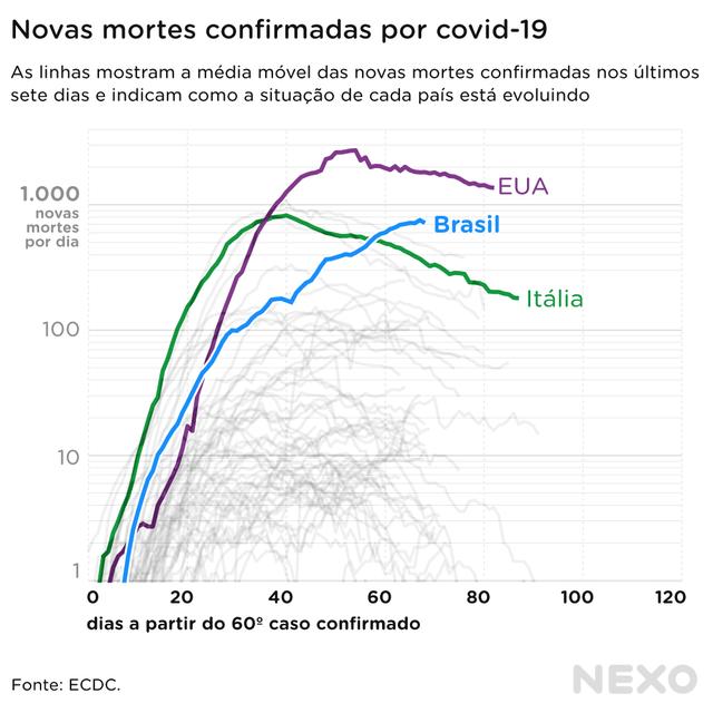 Gráfico de linhas mostra a evolução da média de mortes diárias por covid-19 em diferentes países. Brasil, EUA e Itália estão destacados, sendo que o Brasil é o único que continua com uma curva ascendente