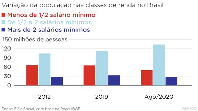 Variação da população nas classes de renda no Brasil. Aumento da classe intermediária e queda nas outras duas em 2020