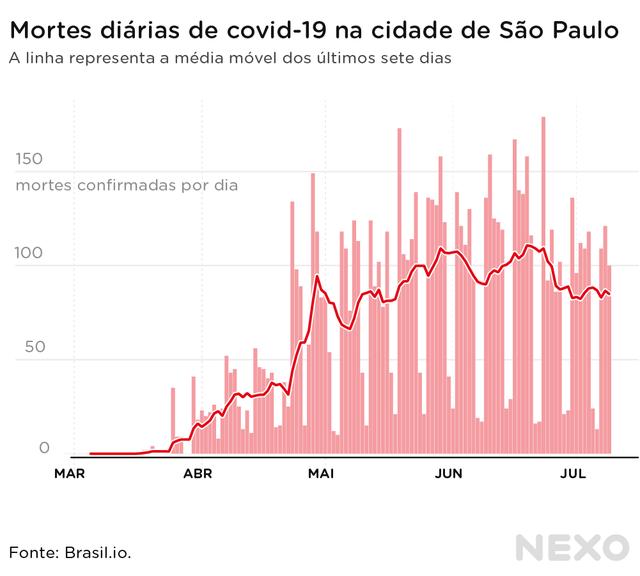 Cidade de São Paulo apresentou queda no início de julho
