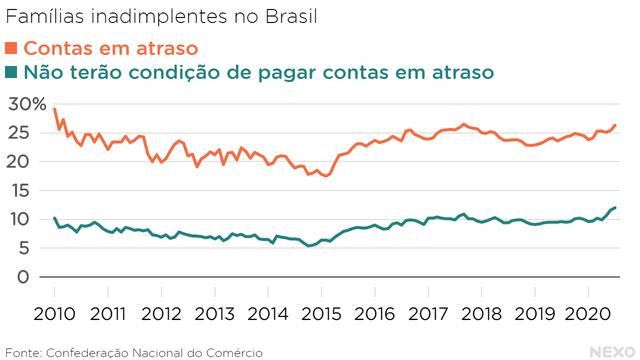 Famílias inadimplentes no Brasil. Em 2020, aumento da inadimplência e das famílias que não conseguirão pagar as contas atrasadas.