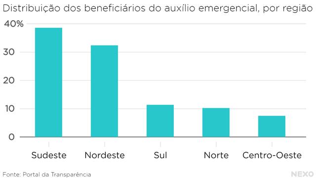 Distribuição dos beneficiários do auxílio emergencial, por região. Sudeste e Nordeste concentram as maiores parcelas de beneficiários, ambos acima de 30%