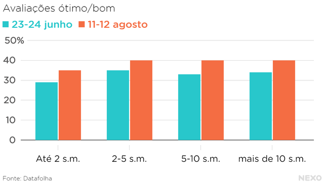 """Gráfico de barras mostra as porcentagens de avaliações """"ótimo/bom"""" do governo Bolsonaro com base em duas pesquisas do Datafolha"""