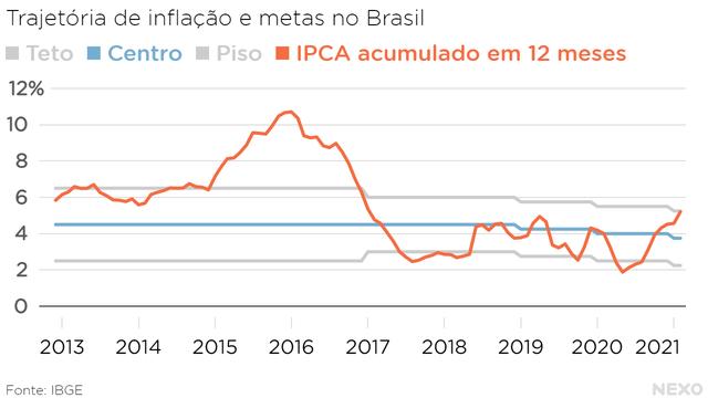 Trajetória de inflação e metas no Brasil. Em 2021, chegando próximo de romper o teto pela primeira vez desde o fim de 2016