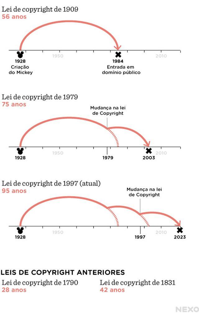 Gráfico sobre as mudanças nas leis de copyright nos Estados Unidos