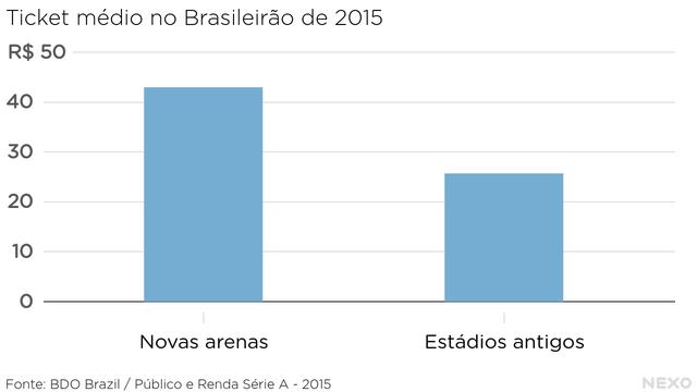 Ticket médio no Brasileirão de 2015. Consideravelmente maior nas arenas do que nos estádios antigos
